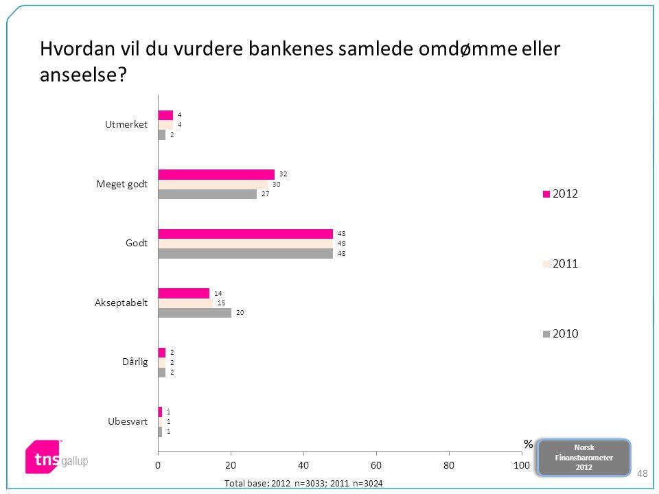 Norsk Finansbarometer 2012 Norsk Finansbarometer 2012 48 Hvordan vil du vurdere bankenes samlede omdømme eller anseelse? Total base: 2012 n=3033; 2011