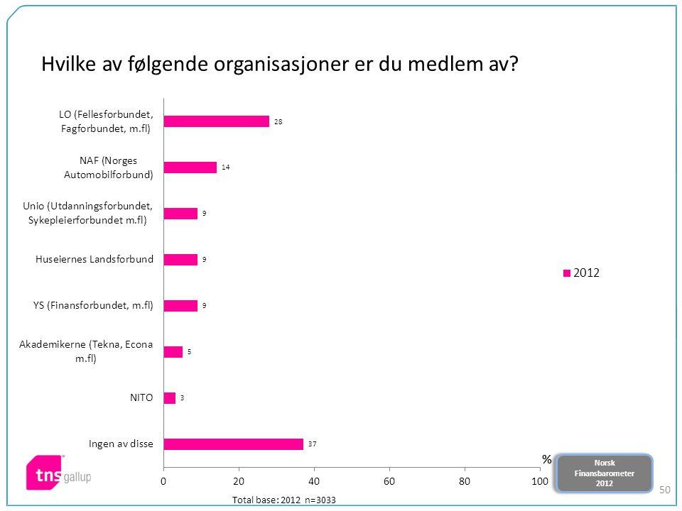 Norsk Finansbarometer 2012 Norsk Finansbarometer 2012 50 Hvilke av følgende organisasjoner er du medlem av? Total base: 2012 n=3033