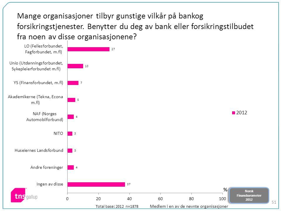 Norsk Finansbarometer 2012 Norsk Finansbarometer 2012 51 Mange organisasjoner tilbyr gunstige vilkår på bankog forsikringstjenester. Benytter du deg a