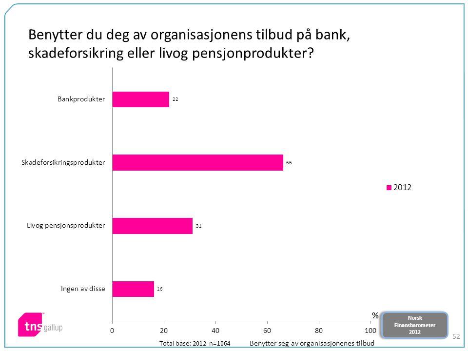 Norsk Finansbarometer 2012 Norsk Finansbarometer 2012 52 Benytter du deg av organisasjonens tilbud på bank, skadeforsikring eller livog pensjonprodukt