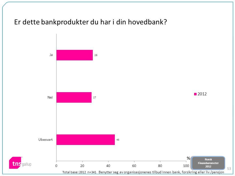 Norsk Finansbarometer 2012 Norsk Finansbarometer 2012 53 Er dette bankprodukter du har i din hovedbank? Total base: 2012 n=341 Benytter seg av organis