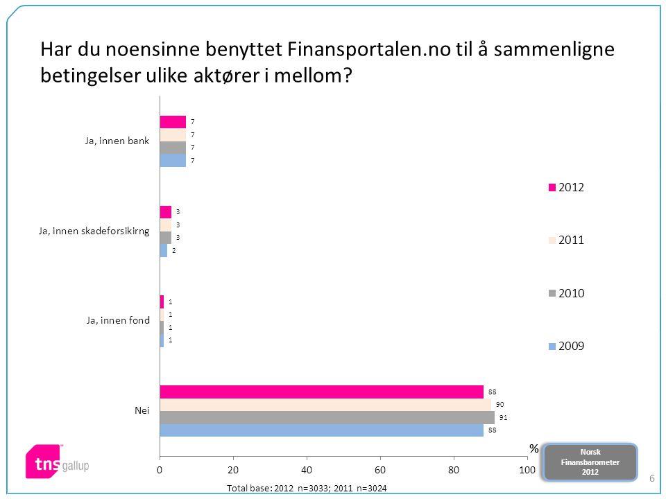 Norsk Finansbarometer 2012 Norsk Finansbarometer 2012 6 Har du noensinne benyttet Finansportalen.no til å sammenligne betingelser ulike aktører i mell