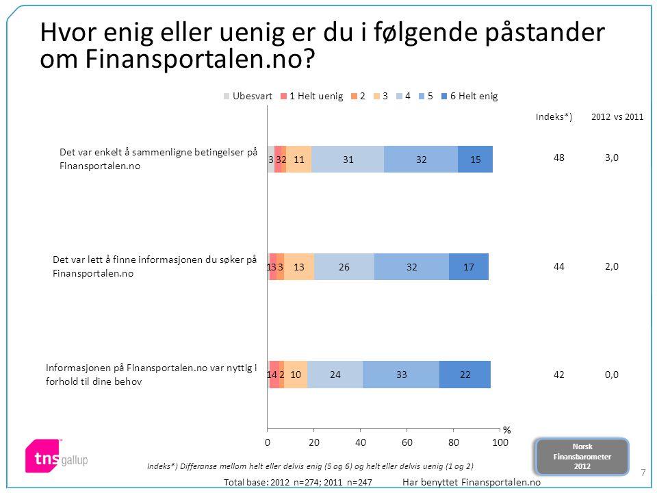 Norsk Finansbarometer 2012 Norsk Finansbarometer 2012 7 483,0 442,0 420,0 Hvor enig eller uenig er du i følgende påstander om Finansportalen.no? Total