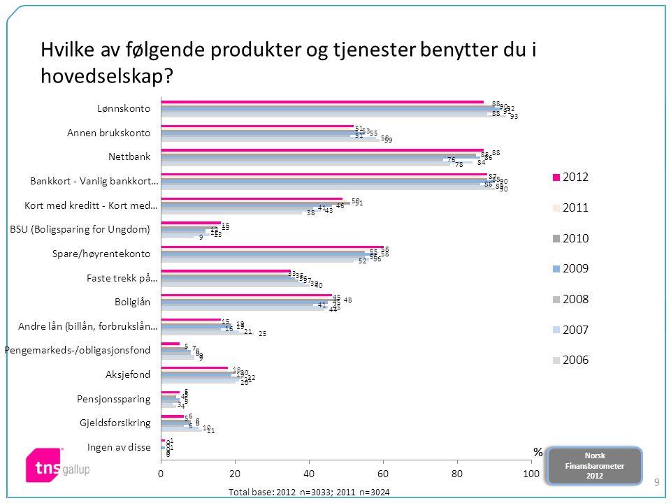 Norsk Finansbarometer 2012 Norsk Finansbarometer 2012 9 Hvilke av følgende produkter og tjenester benytter du i hovedselskap? Total base: 2012 n=3033;