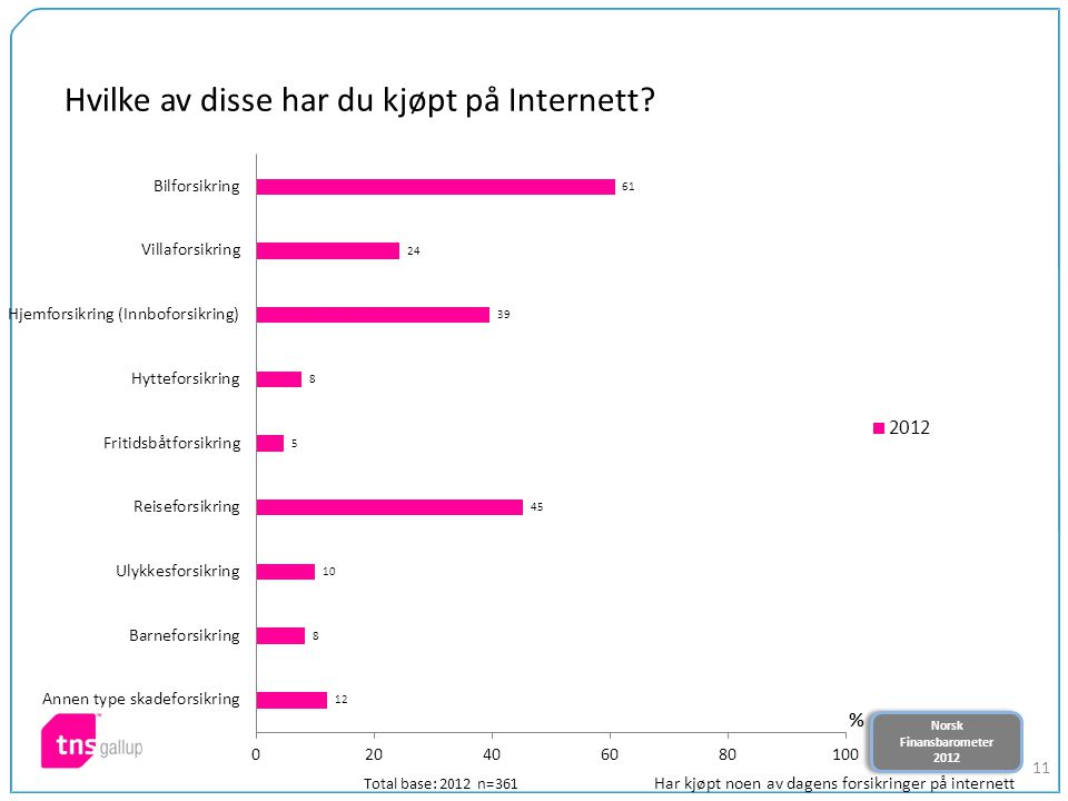 Norsk Finansbarometer 2012 Norsk Finansbarometer 2012 11 Hvilke av disse har du kjøpt på Internett? Total base: 2012 n=361 Har kjøpt noen av dagens fo