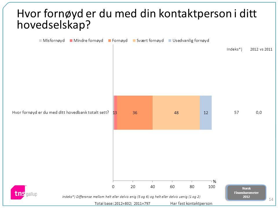 Norsk Finansbarometer 2012 Norsk Finansbarometer 2012 14 Hvor fornøyd er du med din kontaktperson i ditt hovedselskap? Total base: 2012=802; 2011=797