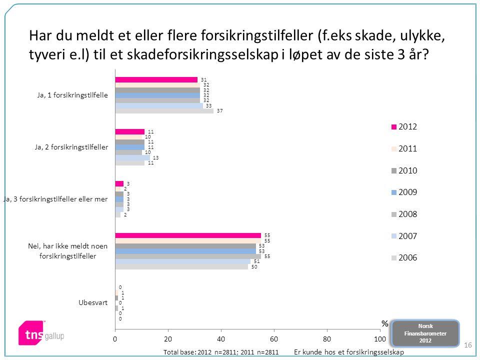 Norsk Finansbarometer 2012 Norsk Finansbarometer 2012 16 Har du meldt et eller flere forsikringstilfeller (f.eks skade, ulykke, tyveri e.l) til et skadeforsikringsselskap i løpet av de siste 3 år.
