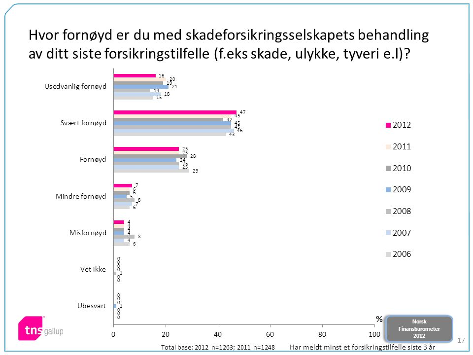 Norsk Finansbarometer 2012 Norsk Finansbarometer 2012 17 Hvor fornøyd er du med skadeforsikringsselskapets behandling av ditt siste forsikringstilfelle (f.eks skade, ulykke, tyveri e.l).