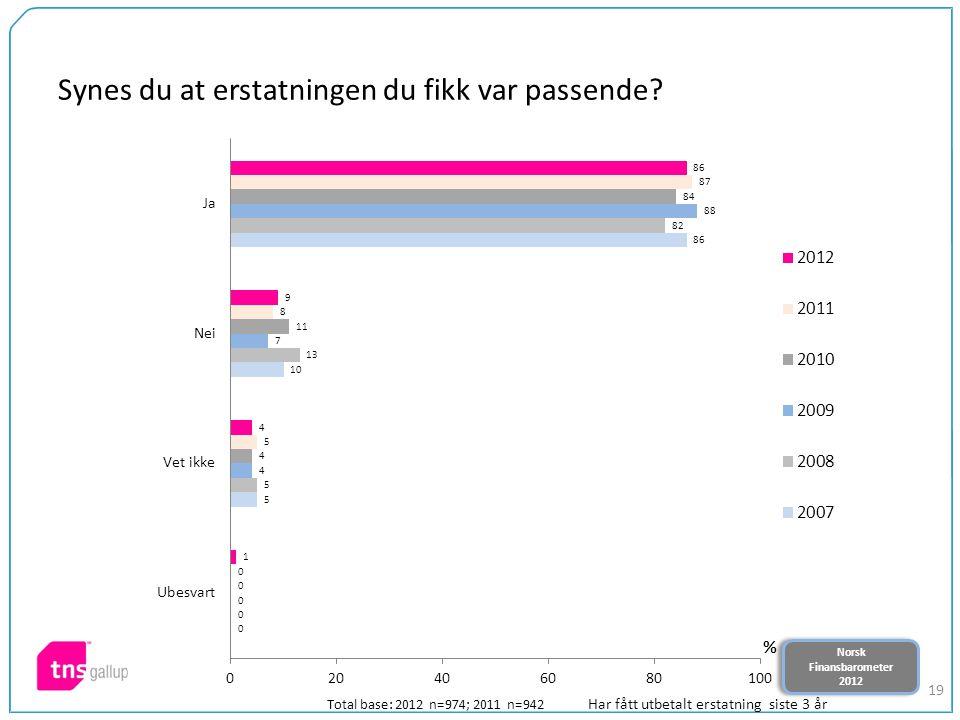 Norsk Finansbarometer 2012 Norsk Finansbarometer 2012 19 Synes du at erstatningen du fikk var passende? Total base: 2012 n=974; 2011 n=942 Har fått ut