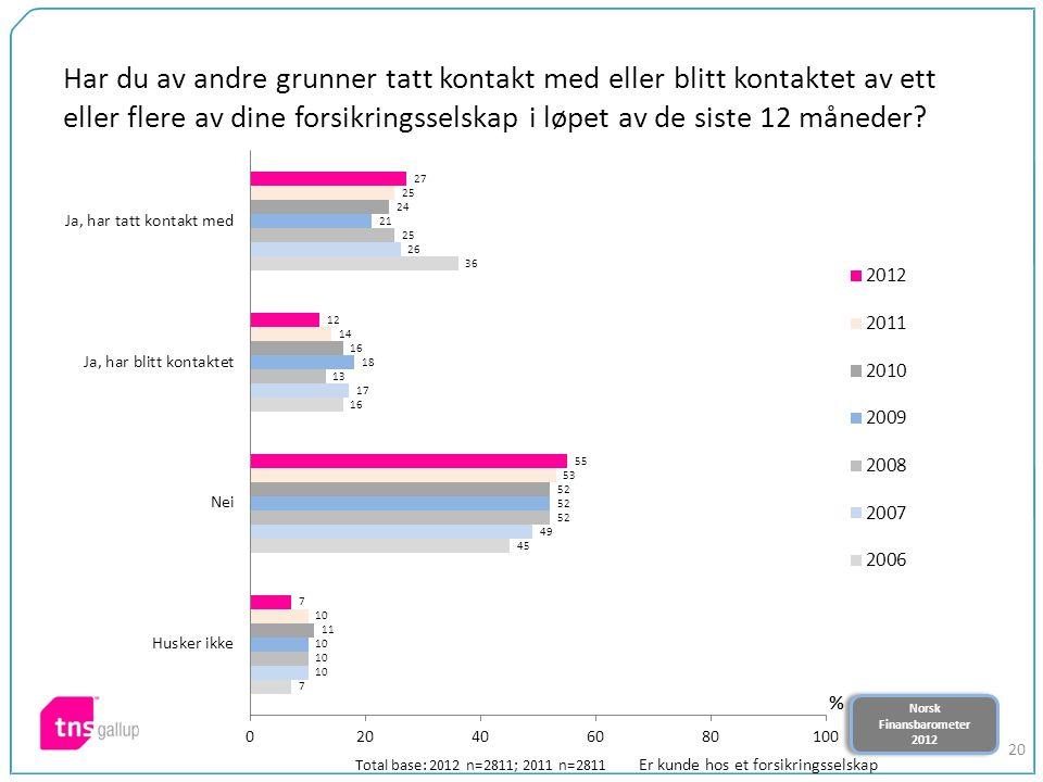 Norsk Finansbarometer 2012 Norsk Finansbarometer 2012 20 Har du av andre grunner tatt kontakt med eller blitt kontaktet av ett eller flere av dine for