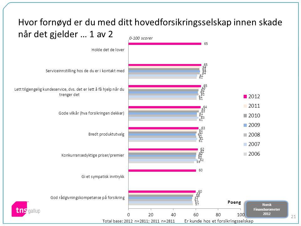 Norsk Finansbarometer 2012 Norsk Finansbarometer 2012 21 Hvor fornøyd er du med ditt hovedforsikringsselskap innen skade når det gjelder … 1 av 2 0-100 scorer Total base: 2012 n=2811; 2011 n=2811 Er kunde hos et forsikringsselskap