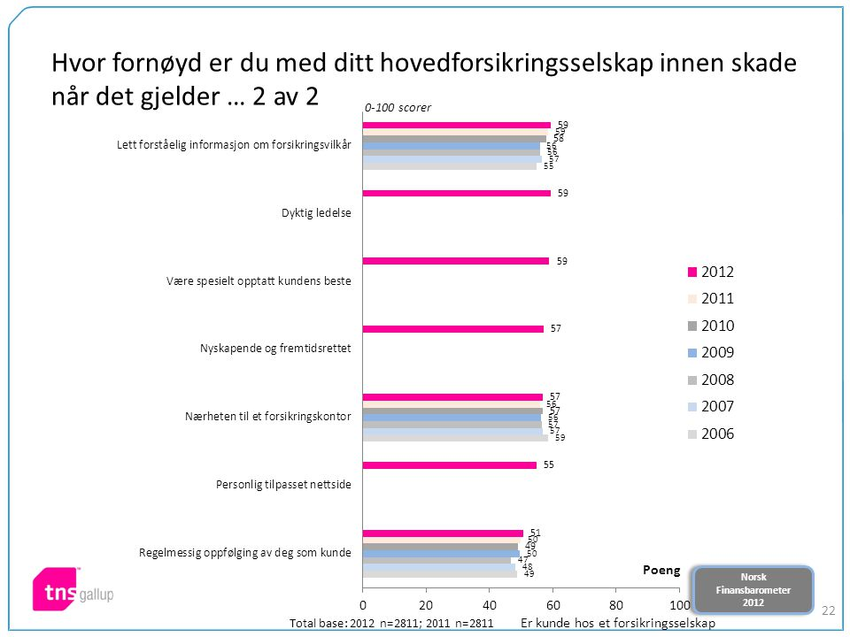 Norsk Finansbarometer 2012 Norsk Finansbarometer 2012 22 Hvor fornøyd er du med ditt hovedforsikringsselskap innen skade når det gjelder … 2 av 2 0-100 scorer Total base: 2012 n=2811; 2011 n=2811 Er kunde hos et forsikringsselskap