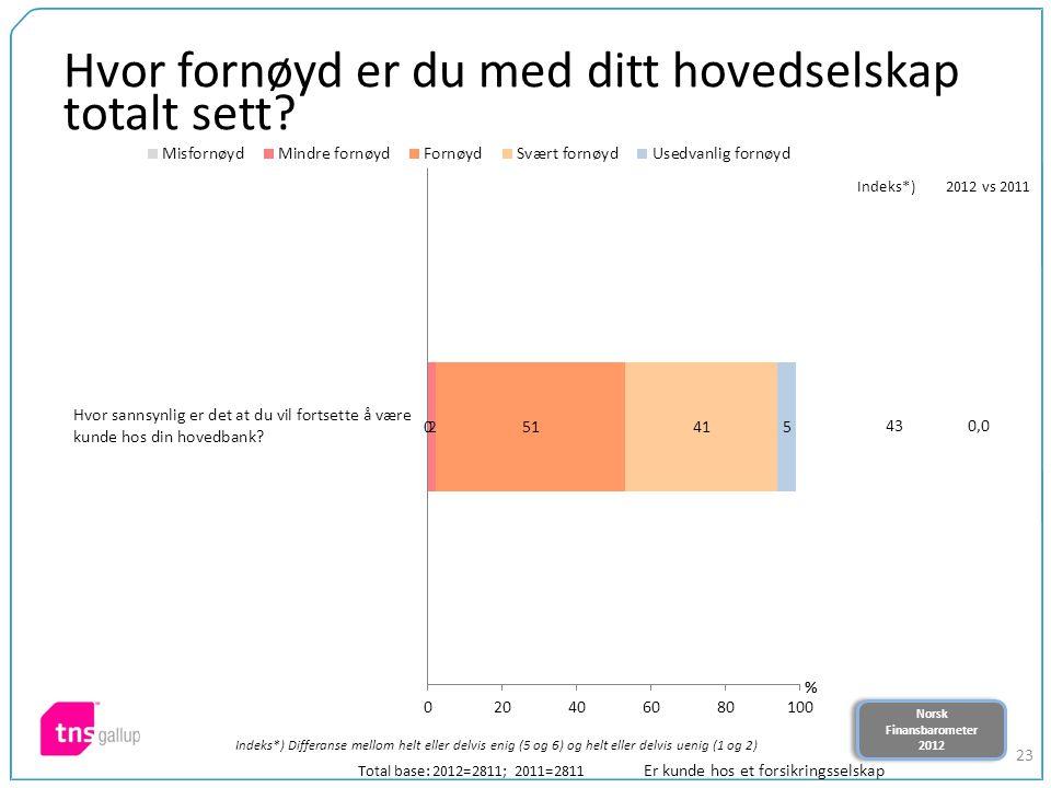 Norsk Finansbarometer 2012 Norsk Finansbarometer 2012 23 Hvor fornøyd er du med ditt hovedselskap totalt sett? Total base: 2012=2811; 2011=2811 Indeks