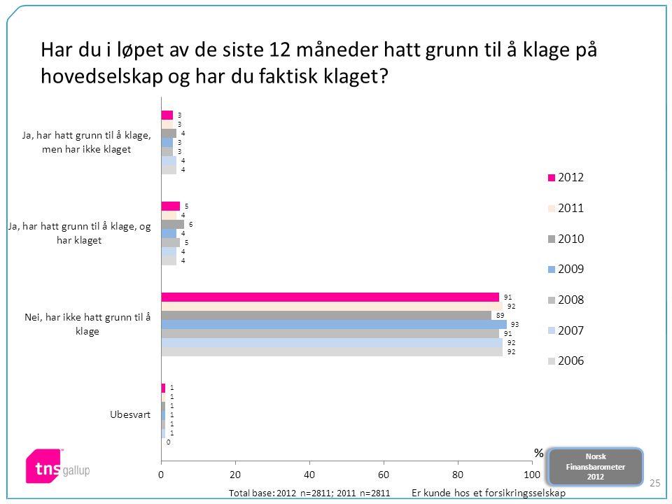 Norsk Finansbarometer 2012 Norsk Finansbarometer 2012 25 Har du i løpet av de siste 12 måneder hatt grunn til å klage på hovedselskap og har du faktisk klaget.