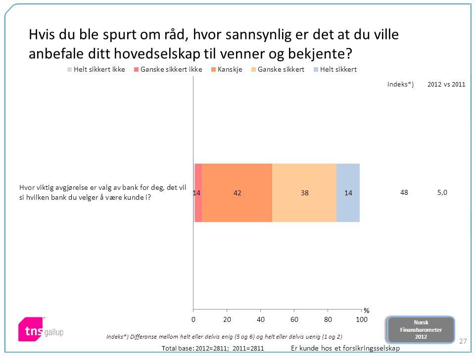 Norsk Finansbarometer 2012 Norsk Finansbarometer 2012 27 Hvis du ble spurt om råd, hvor sannsynlig er det at du ville anbefale ditt hovedselskap til venner og bekjente.
