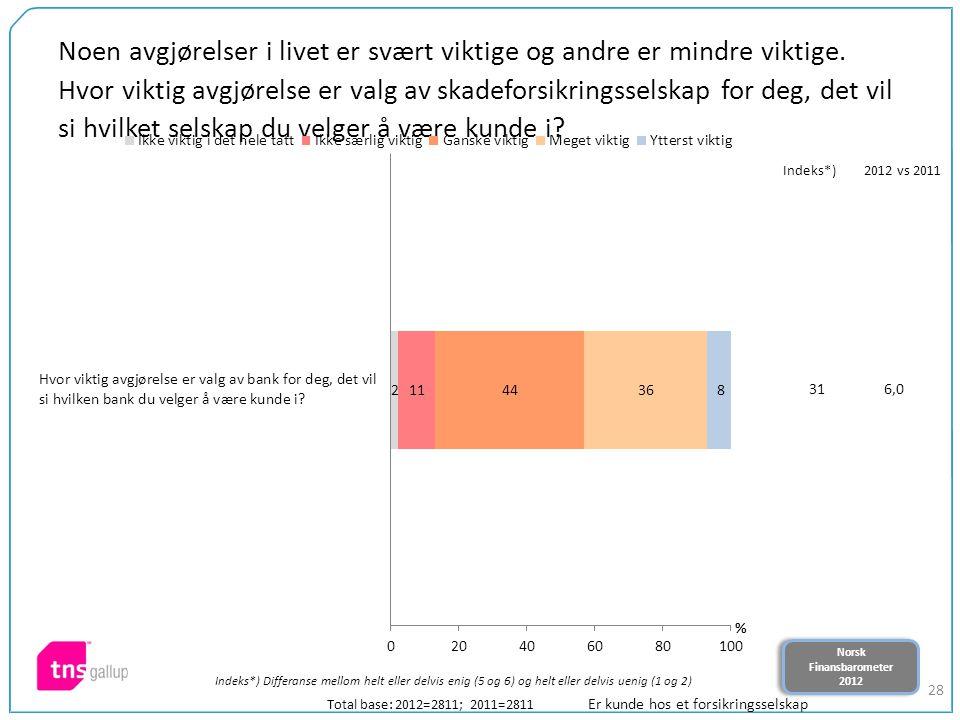 Norsk Finansbarometer 2012 Norsk Finansbarometer 2012 28 Noen avgjørelser i livet er svært viktige og andre er mindre viktige. Hvor viktig avgjørelse