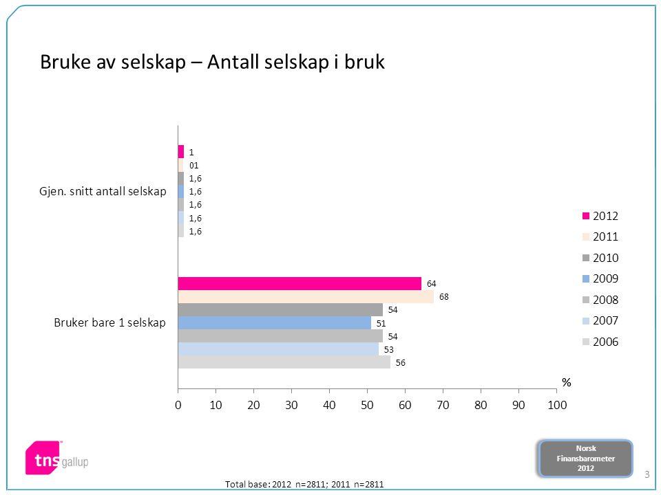 Norsk Finansbarometer 2012 Norsk Finansbarometer 2012 3 Total base: 2012 n=2811; 2011 n=2811 Bruke av selskap – Antall selskap i bruk
