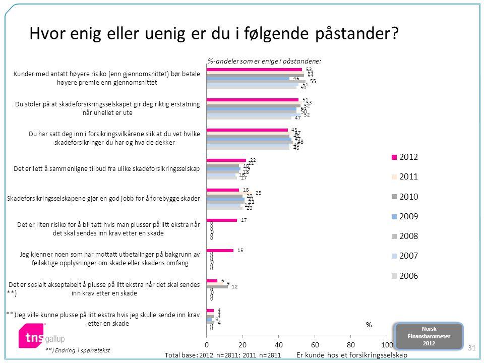 Norsk Finansbarometer 2012 Norsk Finansbarometer 2012 31 Hvor enig eller uenig er du i følgende påstander? %-andeler som er enige i påstandene: Total