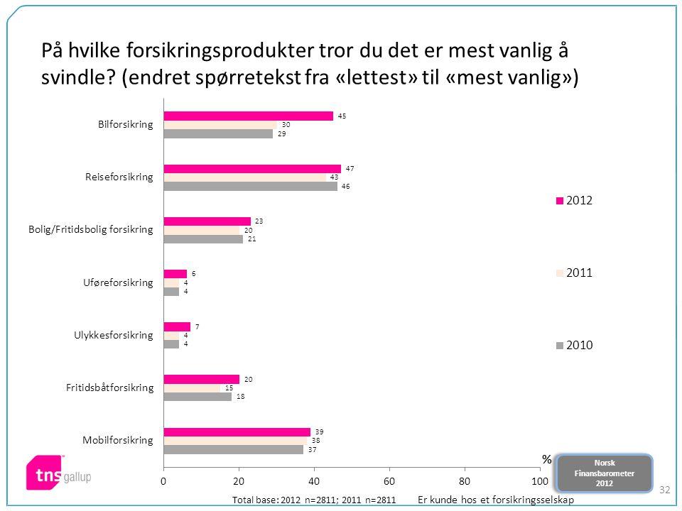 Norsk Finansbarometer 2012 Norsk Finansbarometer 2012 32 På hvilke forsikringsprodukter tror du det er mest vanlig å svindle? (endret spørretekst fra