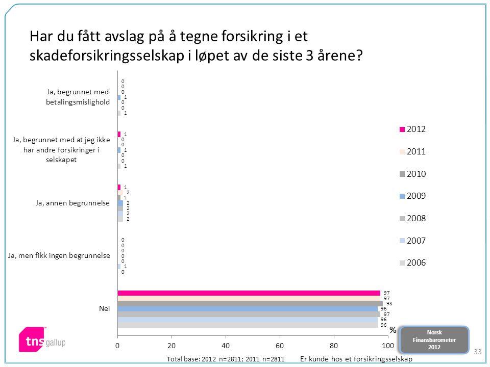 Norsk Finansbarometer 2012 Norsk Finansbarometer 2012 33 Har du fått avslag på å tegne forsikring i et skadeforsikringsselskap i løpet av de siste 3 å