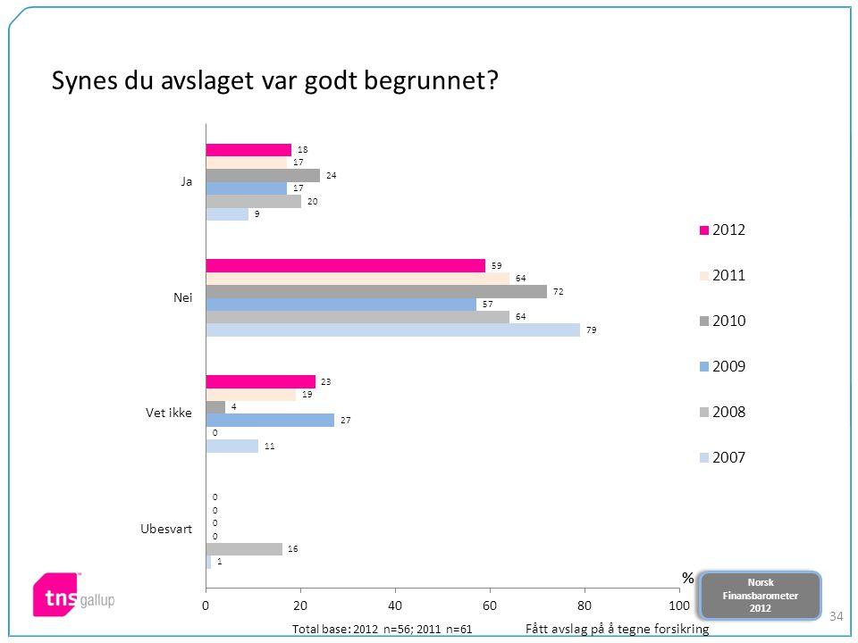 Norsk Finansbarometer 2012 Norsk Finansbarometer 2012 34 Synes du avslaget var godt begrunnet? Total base: 2012 n=56; 2011 n=61 Fått avslag på å tegne