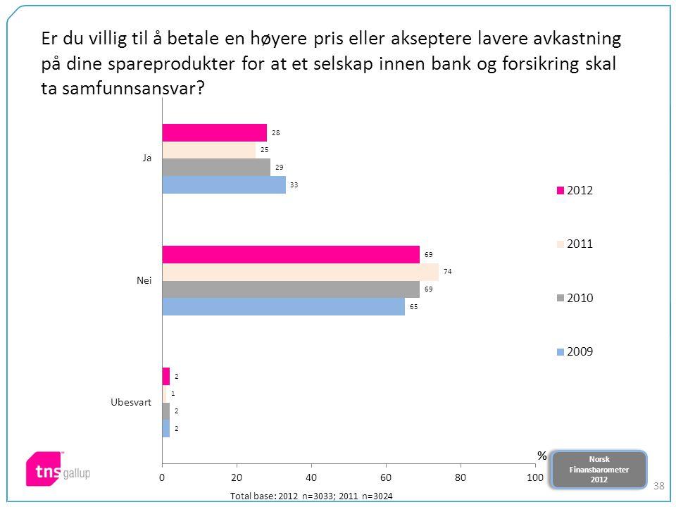 Norsk Finansbarometer 2012 Norsk Finansbarometer 2012 38 Er du villig til å betale en høyere pris eller akseptere lavere avkastning på dine spareprodu