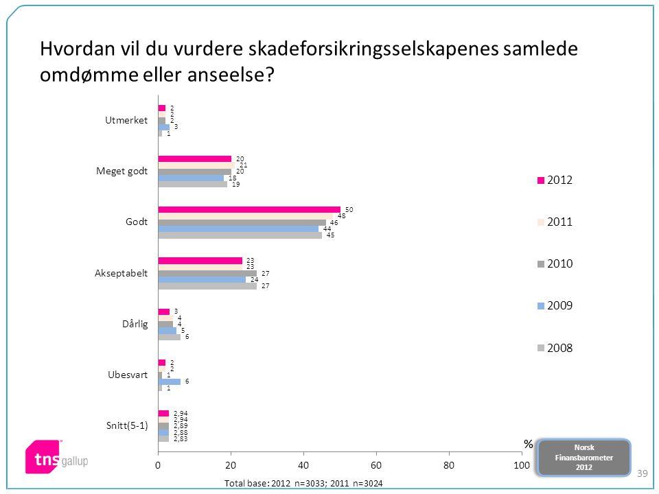 Norsk Finansbarometer 2012 Norsk Finansbarometer 2012 39 Hvordan vil du vurdere skadeforsikringsselskapenes samlede omdømme eller anseelse? Total base