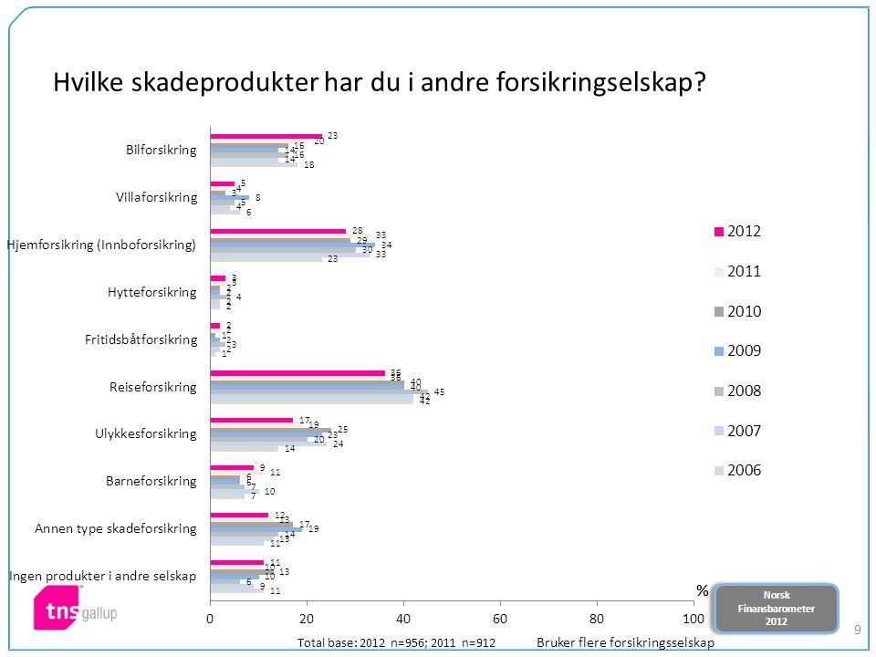 Norsk Finansbarometer 2012 Norsk Finansbarometer 2012 9 Hvilke skadeprodukter har du i andre forsikringselskap? Total base: 2012 n=956; 2011 n=912 Bru