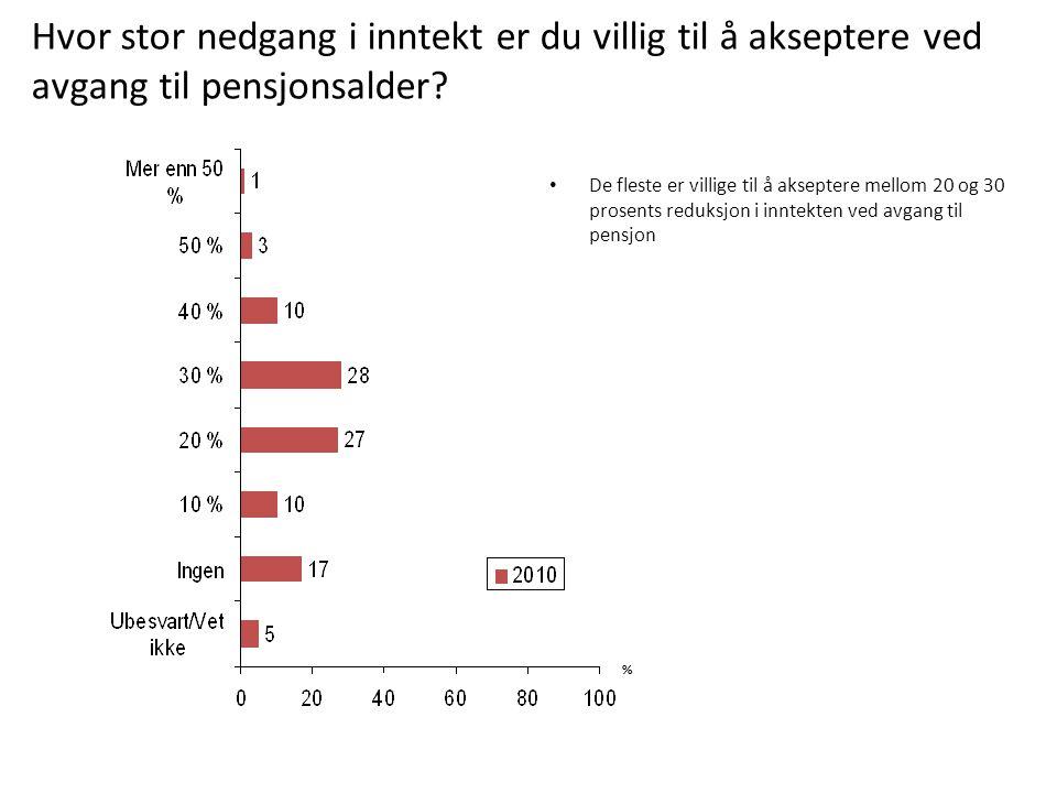 De fleste er villige til å akseptere mellom 20 og 30 prosents reduksjon i inntekten ved avgang til pensjon % Hvor stor nedgang i inntekt er du villig til å akseptere ved avgang til pensjonsalder?