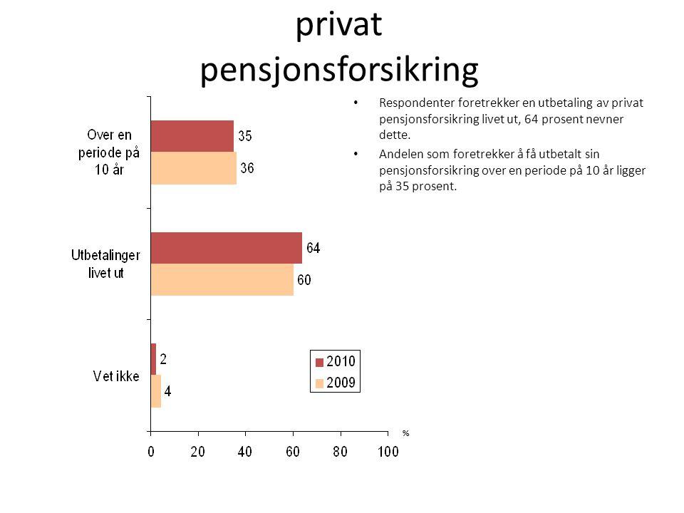 Foretrukket tidsspenn på utbetaling av privat pensjonsforsikring Respondenter foretrekker en utbetaling av privat pensjonsforsikring livet ut, 64 prosent nevner dette.
