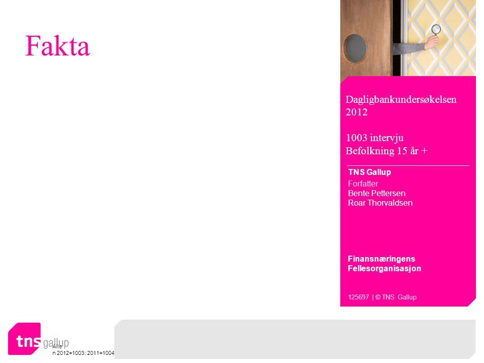 Alle n 2012=1003; 2011=1004 Fakta Dagligbankundersøkelsen 2012 1003 intervju Befolkning 15 år + TNS Gallup Forfatter Bente Pettersen Roar Thorvaldsen Finansnæringens Fellesorganisasjon 125697 | © TNS Gallup