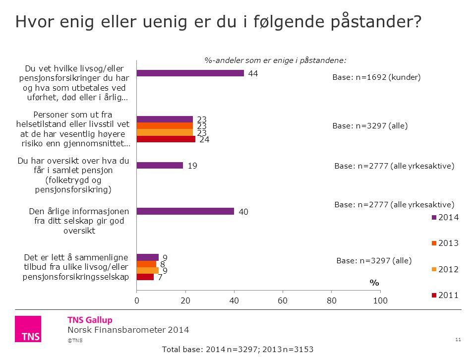 ©TNS Norsk Finansbarometer 2014 Hvor enig eller uenig er du i følgende påstander.
