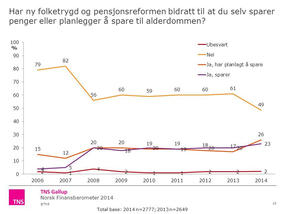 ©TNS Norsk Finansbarometer 2014 Har ny folketrygd og pensjonsreformen bidratt til at du selv sparer penger eller planlegger å spare til alderdommen.