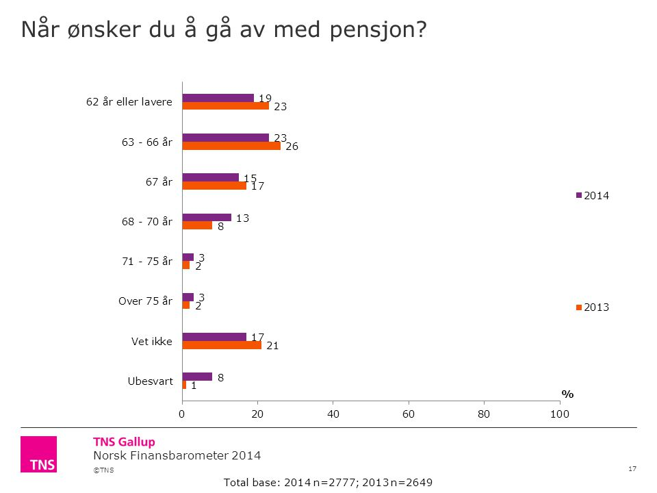 ©TNS Norsk Finansbarometer 2014 Når ønsker du å gå av med pensjon.