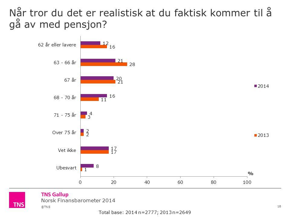 ©TNS Norsk Finansbarometer 2014 Når tror du det er realistisk at du faktisk kommer til å gå av med pensjon.