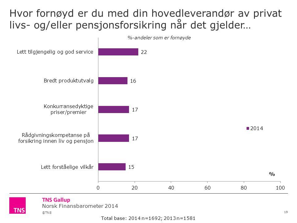 ©TNS Norsk Finansbarometer 2014 Hvor fornøyd er du med din hovedleverandør av privat livs- og/eller pensjonsforsikring når det gjelder… 19 %-andeler som er fornøyde Total base: 2014 n=1692; 2013 n=1581