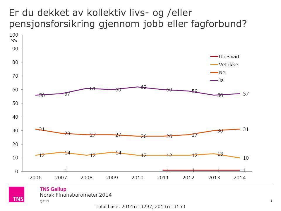 ©TNS Norsk Finansbarometer 2014 Er du dekket av kollektiv livs- og /eller pensjonsforsikring gjennom jobb eller fagforbund.