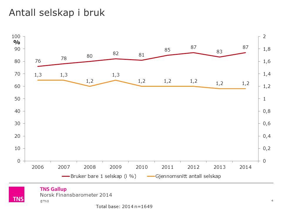 ©TNS Norsk Finansbarometer 2014 Antall selskap i bruk 4 Total base: 2014 n=1649 %