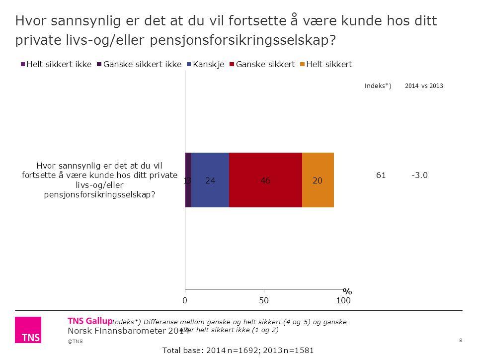 ©TNS Norsk Finansbarometer 2014 Hvor sannsynlig er det at du vil fortsette å være kunde hos ditt private livs-og/eller pensjonsforsikringsselskap.