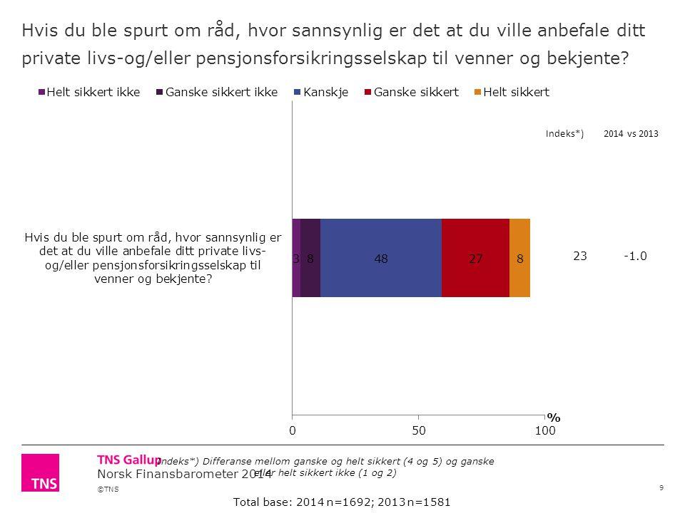 ©TNS Norsk Finansbarometer 2014 Hvis du ble spurt om råd, hvor sannsynlig er det at du ville anbefale ditt private livs-og/eller pensjonsforsikringsselskap til venner og bekjente.