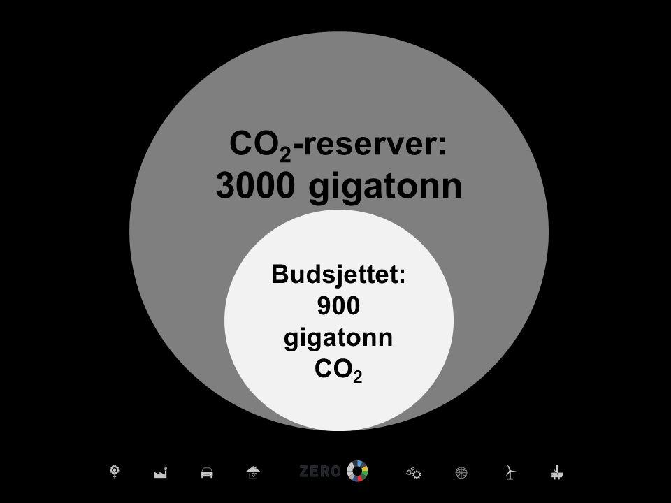 CO 2 -reserver: 3000 gigatonn Budsjettet: 900 gigatonn CO 2