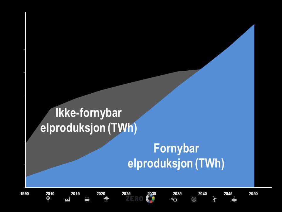 Fornybar elproduksjon (TWh)