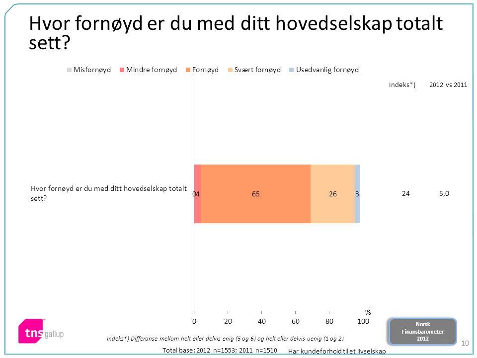 Norsk Finansbarometer 2012 Norsk Finansbarometer 2012 10 Hvor fornøyd er du med ditt hovedselskap totalt sett.