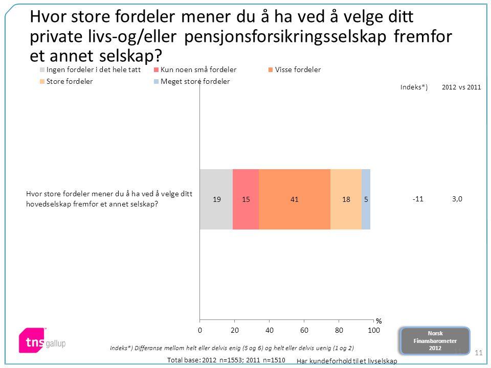 Norsk Finansbarometer 2012 Norsk Finansbarometer 2012 11 Hvor store fordeler mener du å ha ved å velge ditt private livs-og/eller pensjonsforsikringsselskap fremfor et annet selskap.