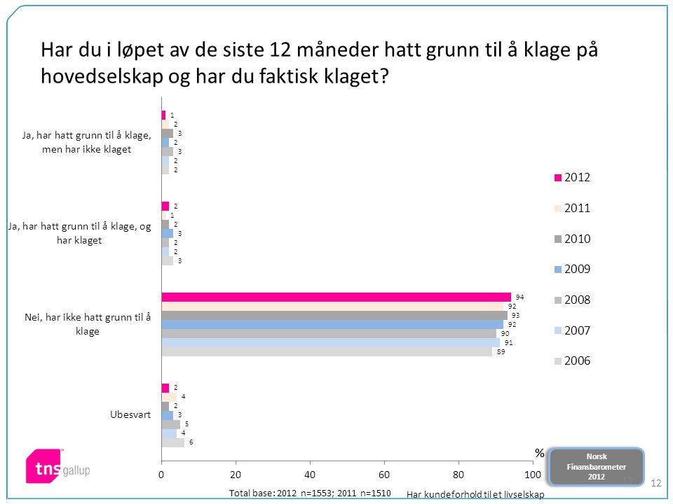Norsk Finansbarometer 2012 Norsk Finansbarometer 2012 12 Har du i løpet av de siste 12 måneder hatt grunn til å klage på hovedselskap og har du faktisk klaget.
