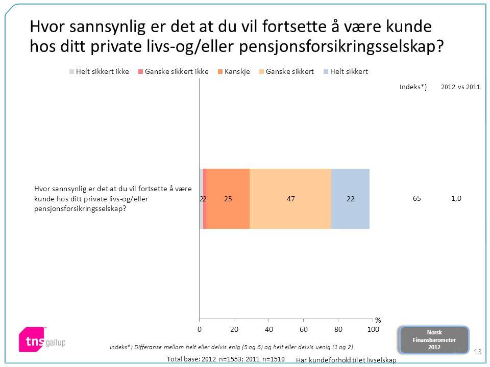 Norsk Finansbarometer 2012 Norsk Finansbarometer 2012 13 Hvor sannsynlig er det at du vil fortsette å være kunde hos ditt private livs-og/eller pensjonsforsikringsselskap.