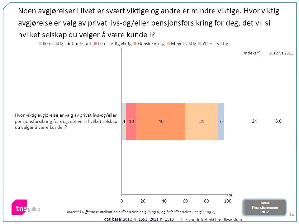 Norsk Finansbarometer 2012 Norsk Finansbarometer 2012 14 Noen avgjørelser i livet er svært viktige og andre er mindre viktige.