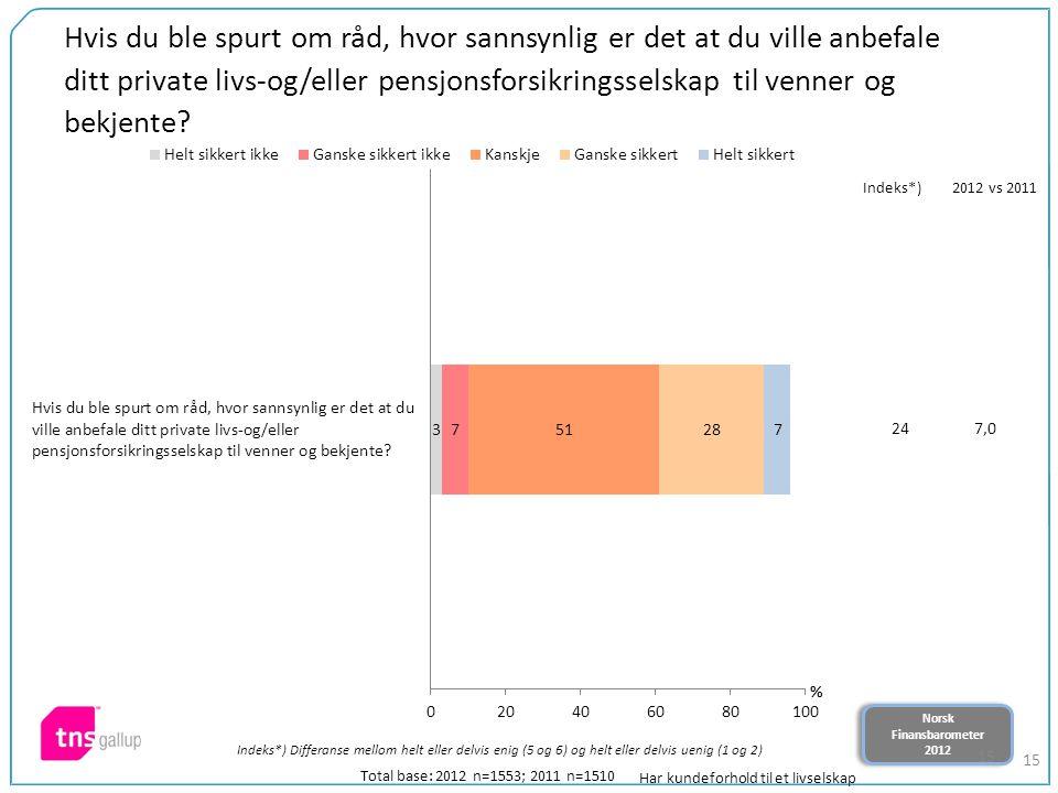 Norsk Finansbarometer 2012 Norsk Finansbarometer 2012 15 Hvis du ble spurt om råd, hvor sannsynlig er det at du ville anbefale ditt private livs-og/eller pensjonsforsikringsselskap til venner og bekjente.
