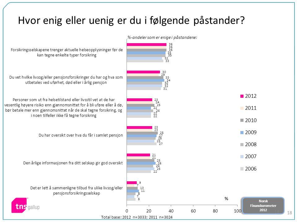Norsk Finansbarometer 2012 Norsk Finansbarometer 2012 18 Hvor enig eller uenig er du i følgende påstander.