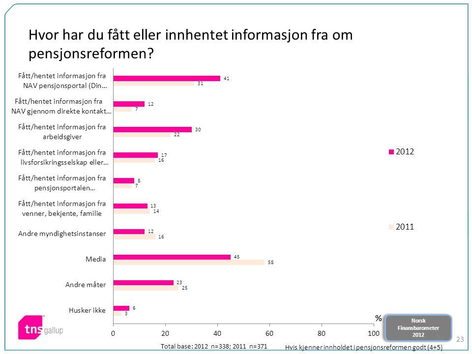 Norsk Finansbarometer 2012 Norsk Finansbarometer 2012 23 Hvor har du fått eller innhentet informasjon fra om pensjonsreformen.